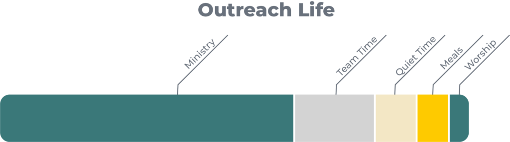 Graph of Outreach weekly life