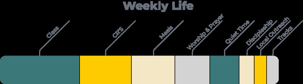 weekly life